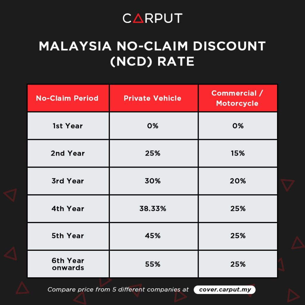 Malaysia No Claim Discount (NCD) Rate